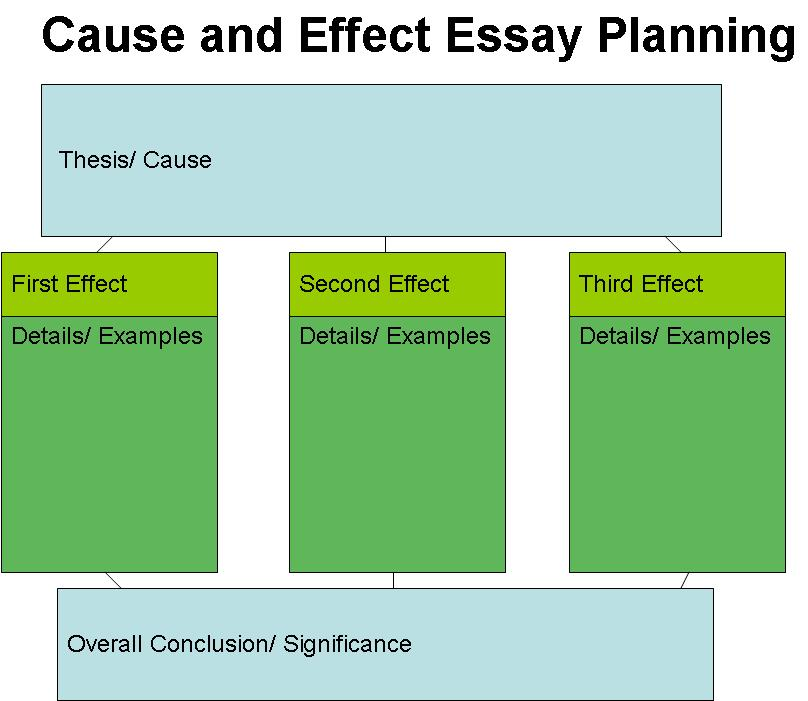 a cause and effect essay should be written